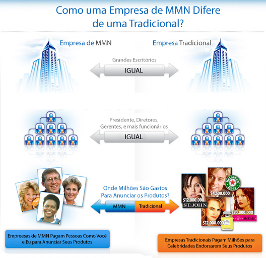Arquivos Marketing Multinível | Oportunidade na net